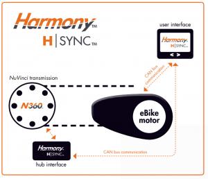 Nuvinci Harmony H|Sync